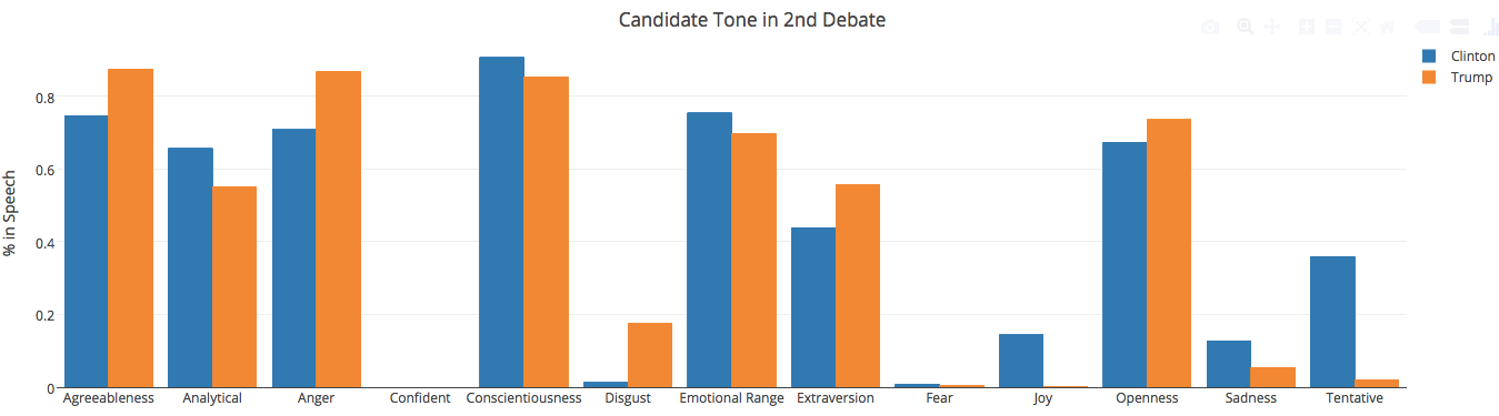 Presidential Debate Tone Bargraph 2nd Debate